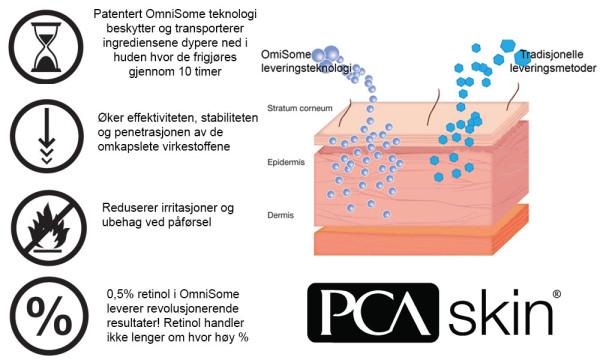 PCA Skin omnisone grafikk